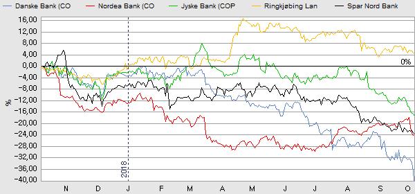 aktier danske bank